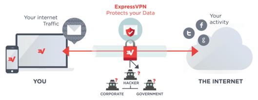 How Does ExpressVPN Works?